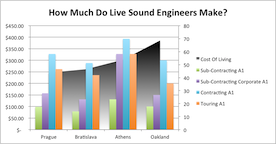 How Much Do Sound Engineers Make Sound Engineer Salary