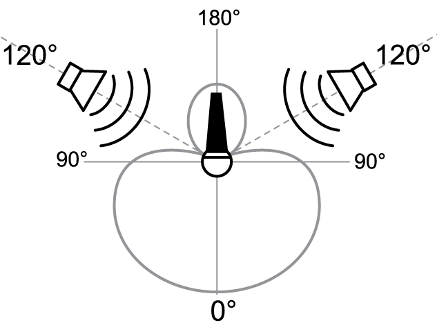 sound-design-live-place-aim-stage-monitors-maximum-rejection-beta87a-polar-pattern2.png