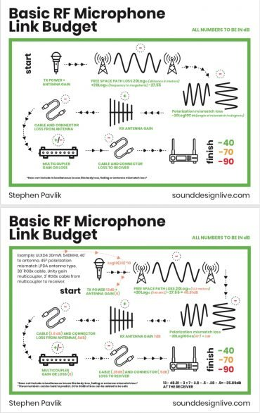 sound-design-live-infographic-how-to-avoid-rf-dropout-and-overload-with-a-wireless-microphone-link-budget