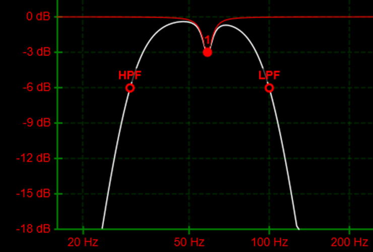 How to Measure and Treat Resonances like Room Modes and