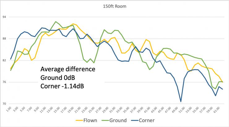 150ft room measurements