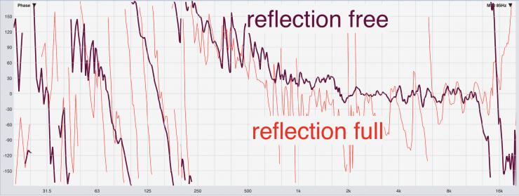 reflection comparison