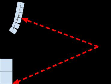 distance offset