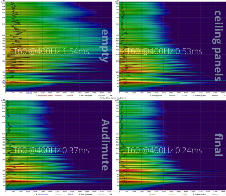 spectrogram all